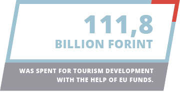 111,8 billion Forint was spent for tourism development with the help of EU funds.